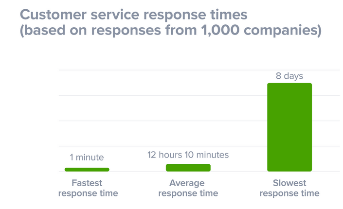 Customer service response times - Image Credit: superoffice.com